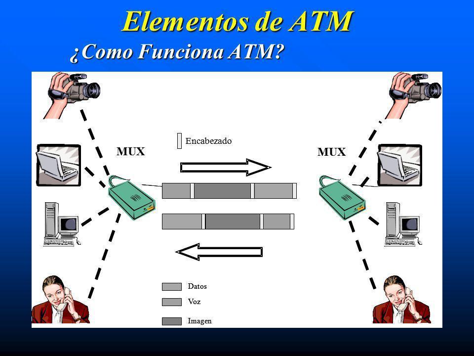 Elementos de ATM ¿Como Funciona ATM? MUX Imagen Voz Datos Encabezado MUX Imagen Voz Datos Imagen Voz Datos Encabezado