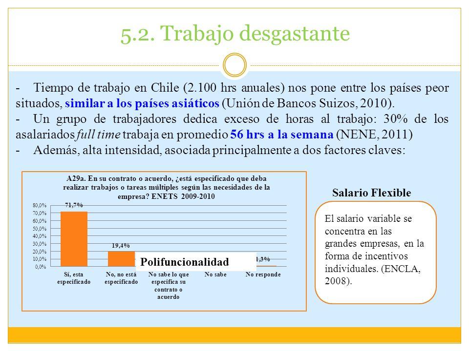 5.2. Trabajo desgastante -Tiempo de trabajo en Chile (2.100 hrs anuales) nos pone entre los países peor situados, similar a los países asiáticos (Unió