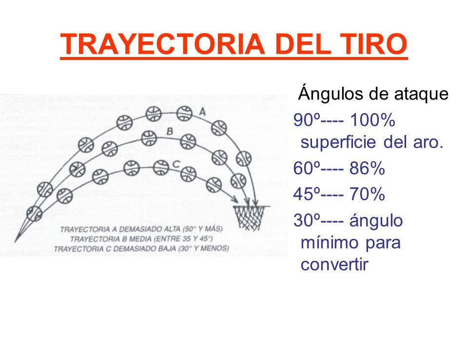 TRAYECTORIA DEL TIRO Ángulos de ataque 90º---- 100% superficie del aro. 60º---- 86% 45º---- 70% 30º---- ángulo mínimo para convertir
