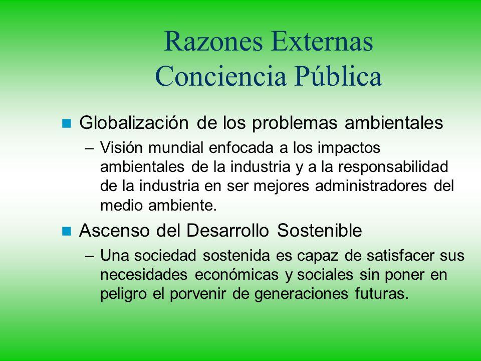 Razones Externas Conciencia Pública Globalización de los problemas ambientales –Visión mundial enfocada a los impactos ambientales de la industria y a