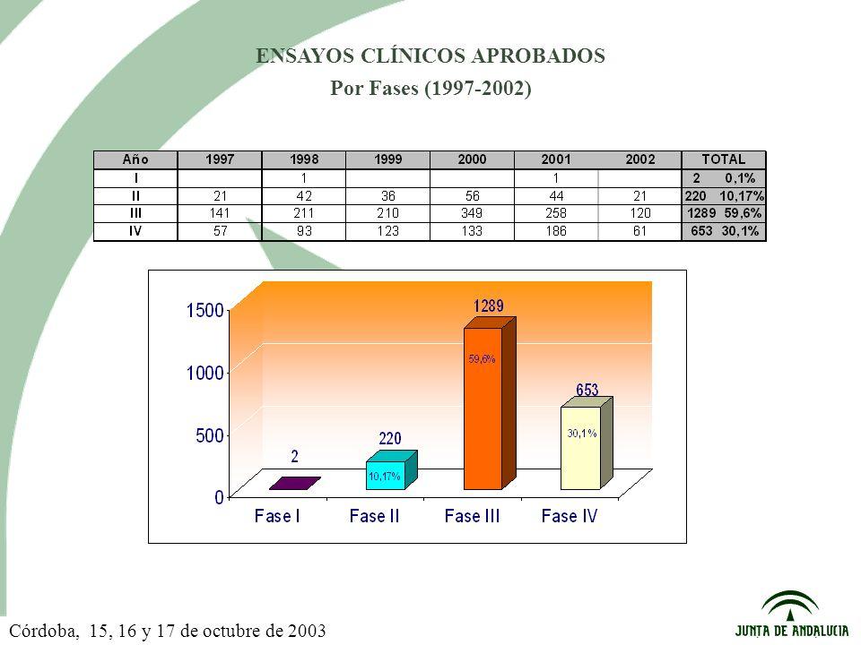 Córdoba, 15, 16 y 17 de octubre de 2003 ENSAYOS CLÍNICOS APROBADOS Por Fases (1997-2002)