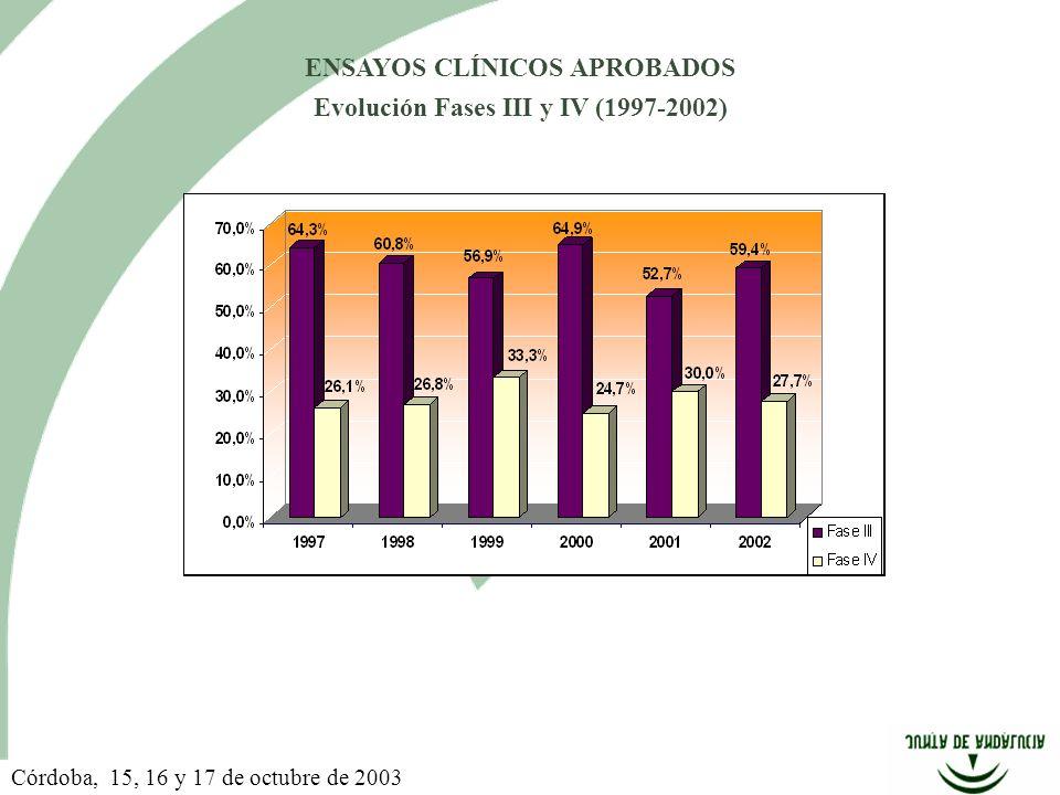 ENSAYOS CLÍNICOS APROBADOS Evolución Fases III y IV (1997-2002) Córdoba, 15, 16 y 17 de octubre de 2003