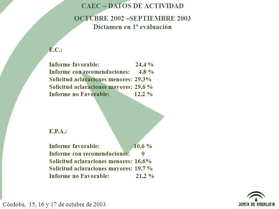 CAEC – DATOS DE ACTIVIDAD OCTUBRE 2002 –SEPTIEMBRE 2003 Dictamen en 1ª evaluación E.C.: Informe favorable: 24,4 % Informe con recomendaciones: 4,8 % Solicitud aclaraciones menores: 29,3% Solicitud aclaraciones mayores: 29,6 % Informe no Favorable: 12,2 % E.P.A.: Informe favorable: 10,6 % Informe con recomendaciones: 0 Solicitud aclaraciones menores: 16,6% Solicitud aclaraciones mayores: 19,7 % Informe no Favorable: 21,2 % Córdoba, 15, 16 y 17 de octubre de 2003
