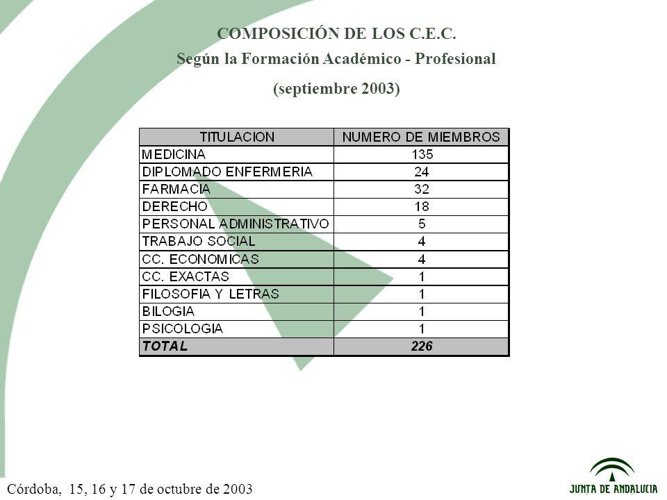 COMPOSICIÓN DE LOS C.E.C. Según la Formación Académico - Profesional (septiembre 2003) Córdoba, 15, 16 y 17 de octubre de 2003