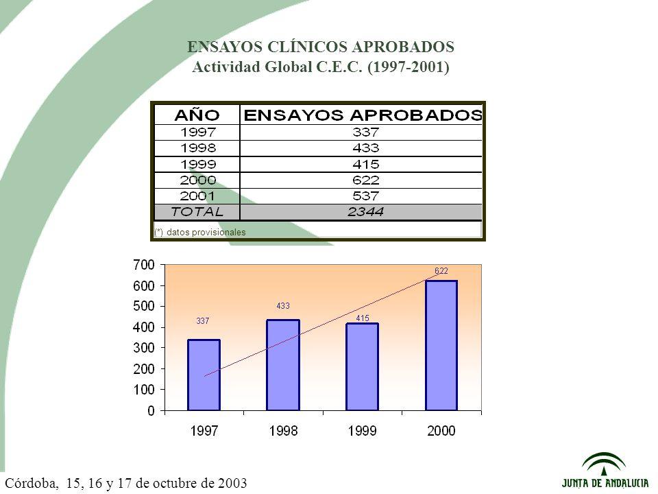 ENSAYOS CLÍNICOS APROBADOS Actividad Global C.E.C. (1997-2001) Córdoba, 15, 16 y 17 de octubre de 2003 (*) datos provisionales