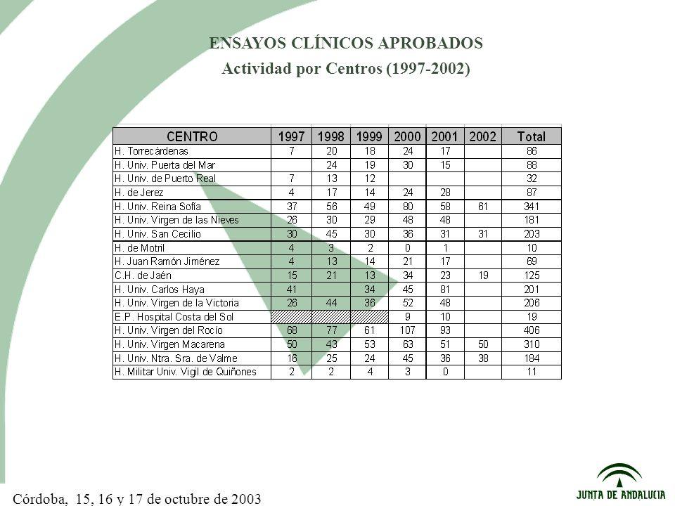 Córdoba, 15, 16 y 17 de octubre de 2003 ENSAYOS CLÍNICOS APROBADOS Actividad por Centros (1997-2002)