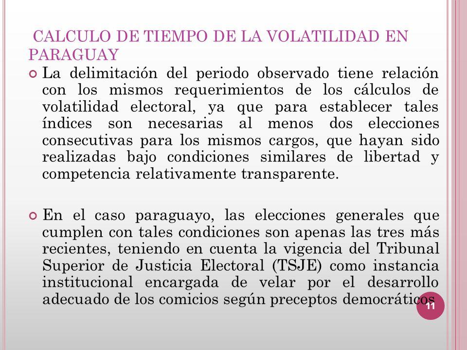 CALCULO DE TIEMPO DE LA VOLATILIDAD EN PARAGUAY La delimitación del periodo observado tiene relación con los mismos requerimientos de los cálculos de