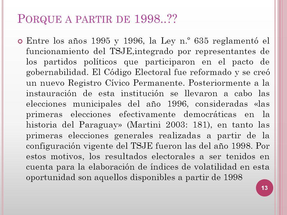 P ORQUE A PARTIR DE 1998..?? Entre los años 1995 y 1996, la Ley n.º 635 reglamentó el funcionamiento del TSJE,integrado por representantes de los part