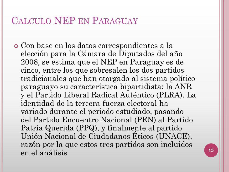 C ALCULO NEP EN P ARAGUAY Con base en los datos correspondientes a la elección para la Cámara de Diputados del año 2008, se estima que el NEP en Parag