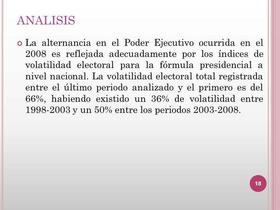 ANALISIS La alternancia en el Poder Ejecutivo ocurrida en el 2008 es reflejada adecuadamente por los índices de volatilidad electoral para la fórmula