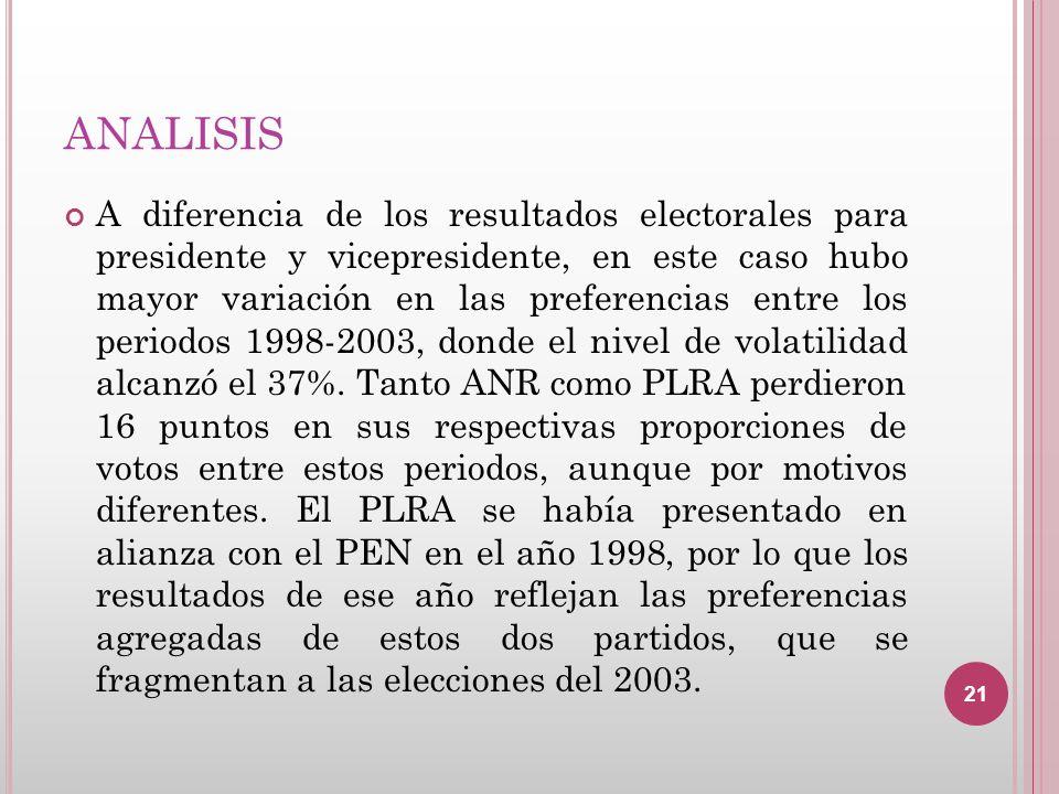 ANALISIS A diferencia de los resultados electorales para presidente y vicepresidente, en este caso hubo mayor variación en las preferencias entre los