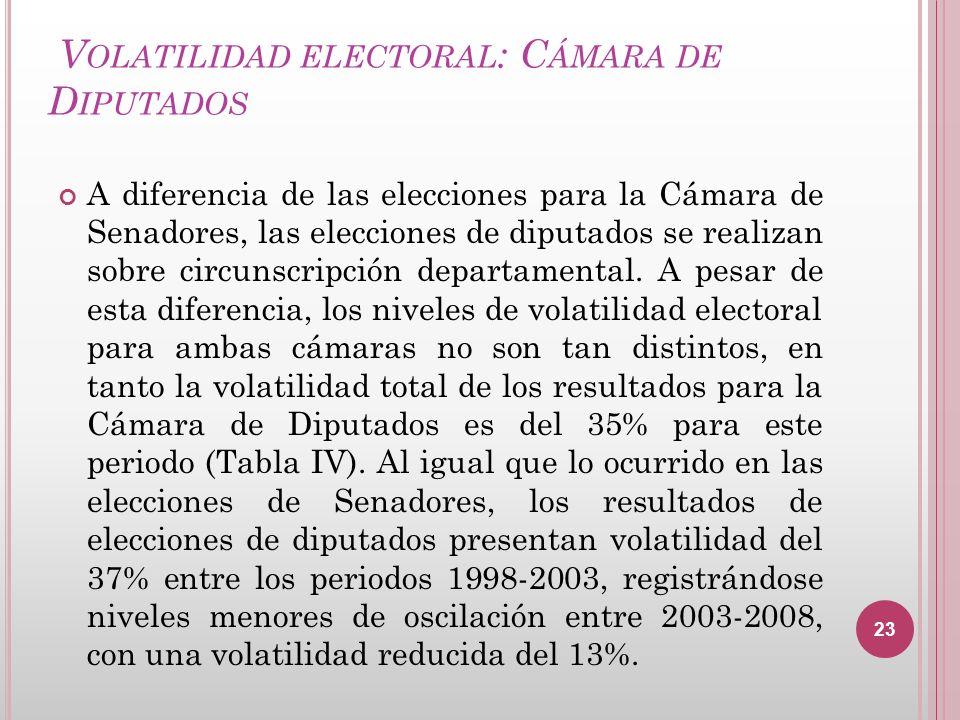 V OLATILIDAD ELECTORAL : C ÁMARA DE D IPUTADOS A diferencia de las elecciones para la Cámara de Senadores, las elecciones de diputados se realizan sob