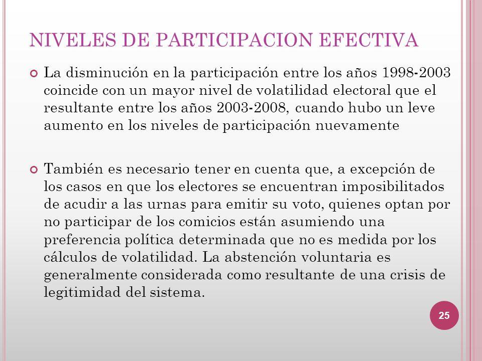 NIVELES DE PARTICIPACION EFECTIVA La disminución en la participación entre los años 1998-2003 coincide con un mayor nivel de volatilidad electoral que