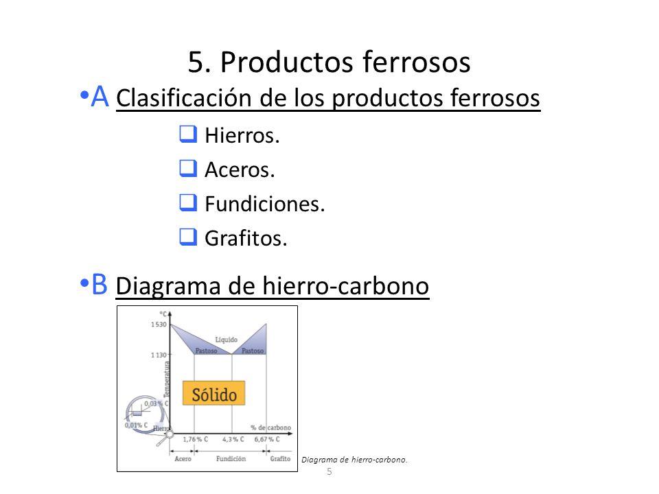 5 5. Productos ferrosos A Clasificación de los productos ferrosos Hierros. Aceros. Fundiciones. Grafitos. B Diagrama de hierro-carbono Diagrama de hie