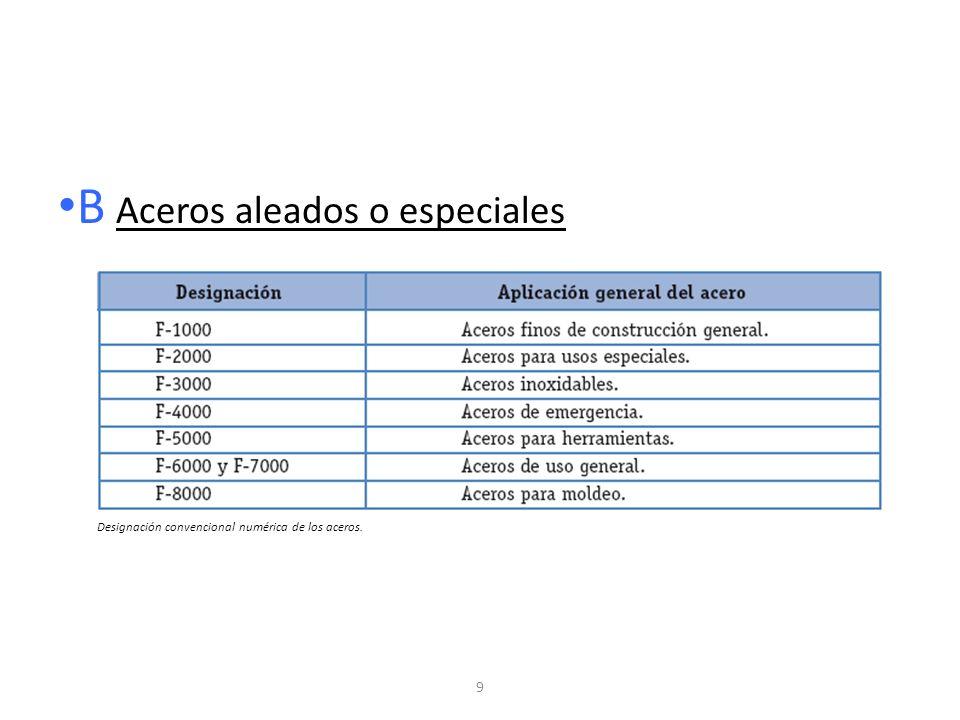 9 B Aceros aleados o especiales Designación convencional numérica de los aceros.