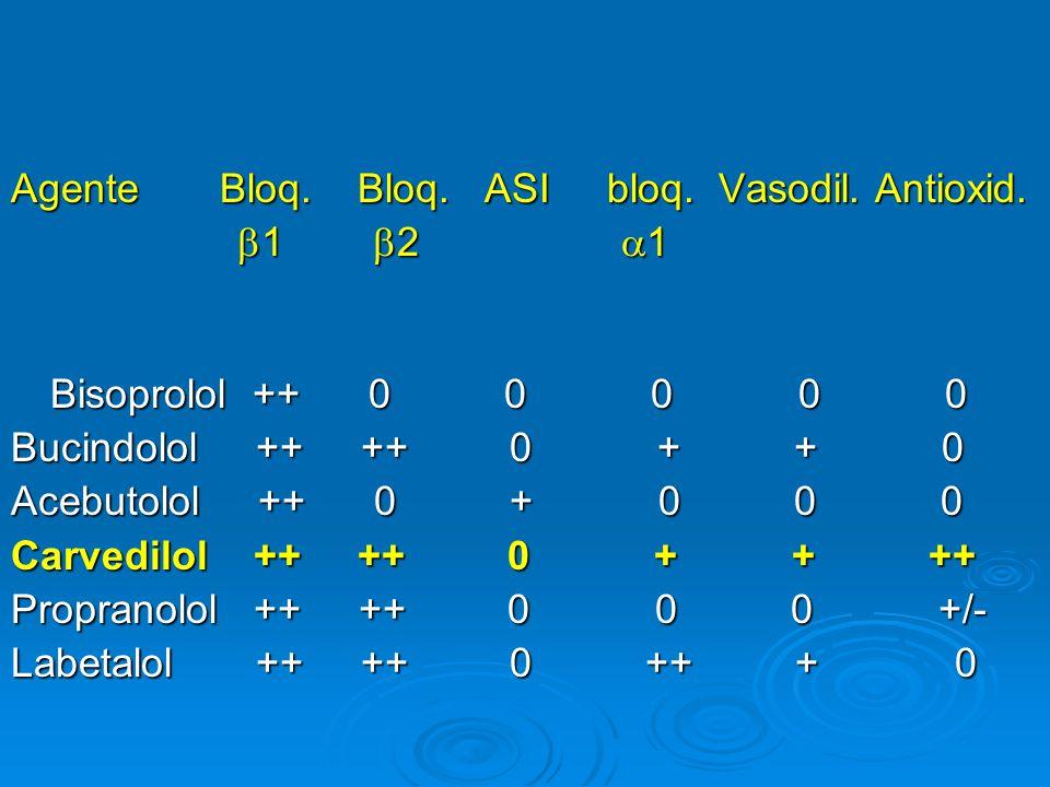 Agente Bloq. Bloq. ASI bloq. Vasodil. Antioxid. 1 2 1 1 2 1 Bisoprolol ++ 0 0 0 0 0 Bisoprolol ++ 0 0 0 0 0 Bucindolol ++ ++ 0 + + 0 Acebutolol ++ 0 +