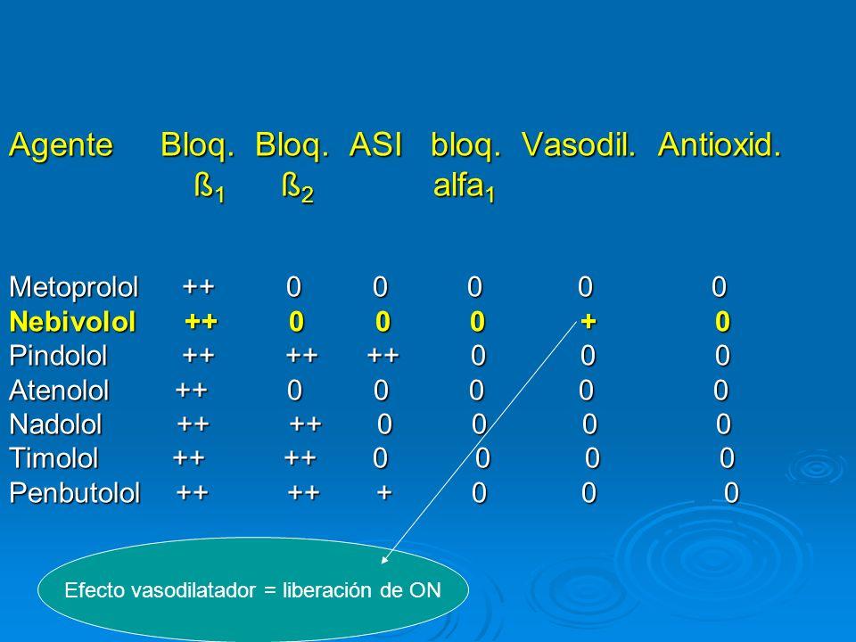 Agente Bloq. Bloq. ASI bloq. Vasodil. Antioxid. ß 1 ß 2 alfa 1 ß 1 ß 2 alfa 1 Metoprolol ++ 0 0 0 0 0 Nebivolol ++ 0 0 0 + 0 Pindolol ++ ++ ++ 0 0 0 A