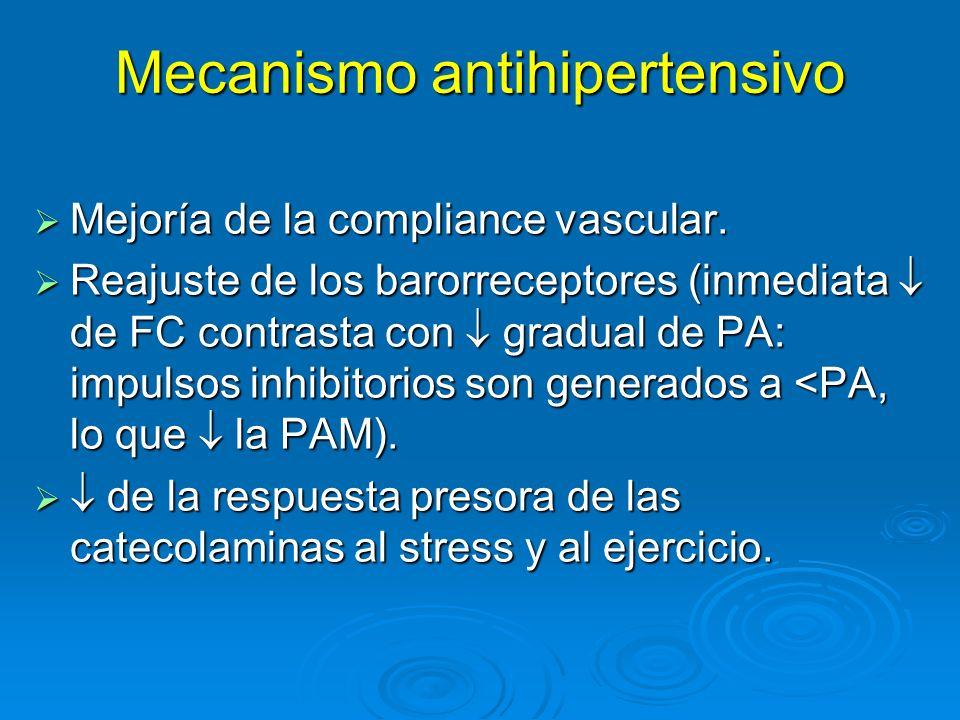 Mecanismo antihipertensivo Mejoría de la compliance vascular. Mejoría de la compliance vascular. Reajuste de los barorreceptores (inmediata de FC cont
