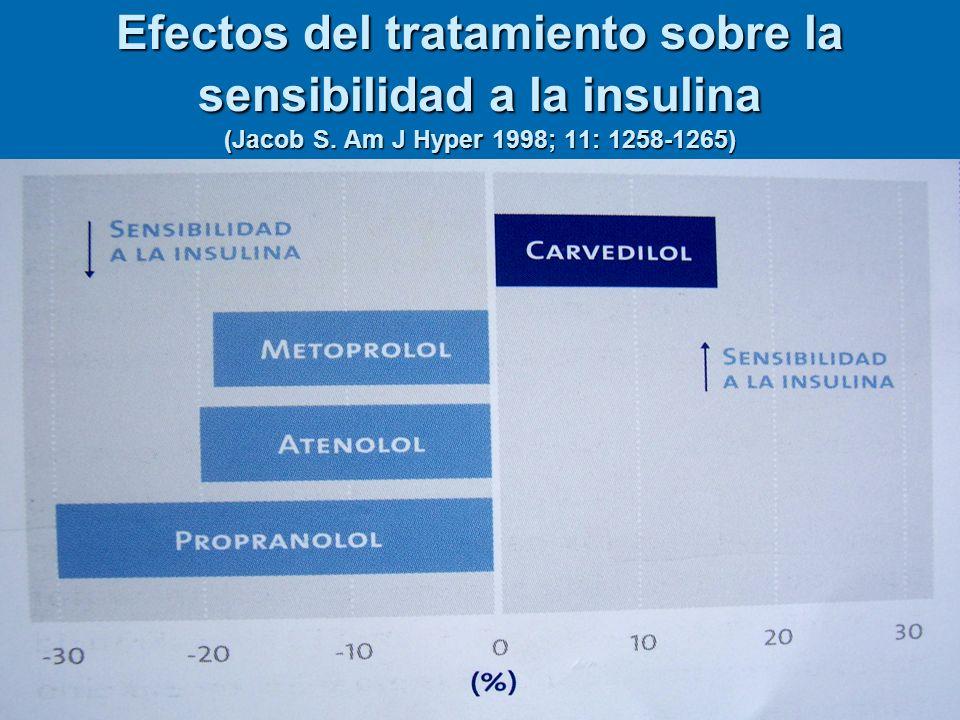 Efectos del tratamiento sobre la sensibilidad a la insulina (Jacob S. Am J Hyper 1998; 11: 1258-1265)