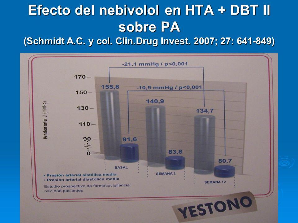 Efecto del nebivolol en HTA + DBT II sobre PA (Schmidt A.C. y col. Clin.Drug Invest. 2007; 27: 641-849)