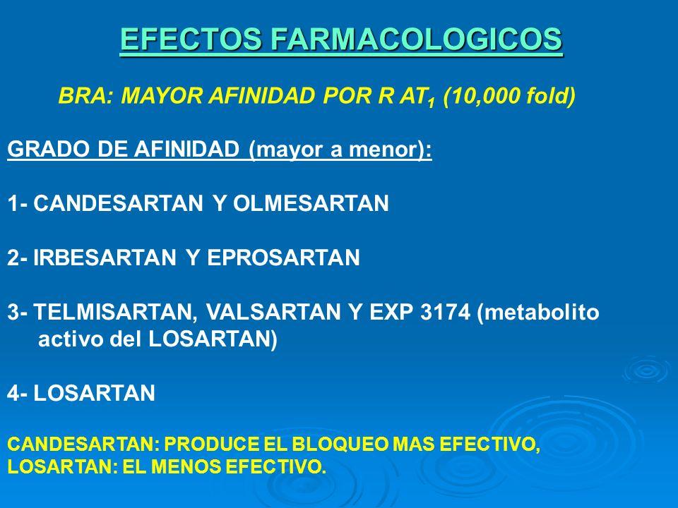 BRA: MAYOR AFINIDAD POR R AT 1 (10,000 fold) EFECTOS FARMACOLOGICOS GRADO DE AFINIDAD (mayor a menor): 1- CANDESARTAN Y OLMESARTAN 2- IRBESARTAN Y EPR