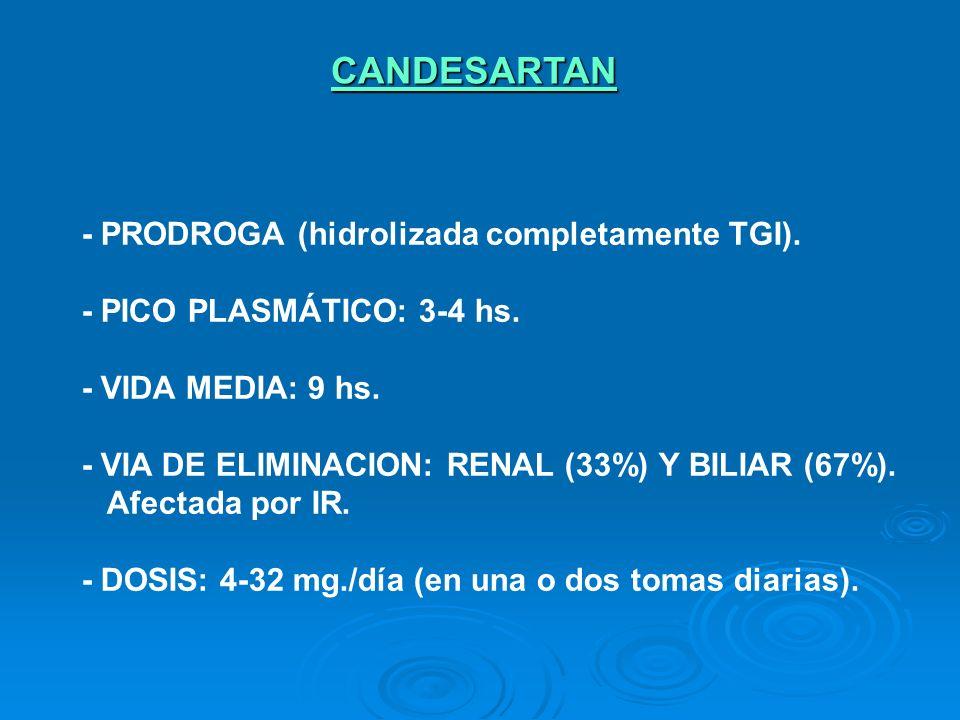 CANDESARTAN - PRODROGA (hidrolizada completamente TGI). - PICO PLASMÁTICO: 3-4 hs. - VIDA MEDIA: 9 hs. - VIA DE ELIMINACION: RENAL (33%) Y BILIAR (67%
