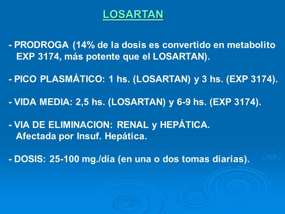 - PRODROGA (14% de la dosis es convertido en metabolito EXP 3174, más potente que el LOSARTAN). - PICO PLASMÁTICO: 1 hs. (LOSARTAN) y 3 hs. (EXP 3174)