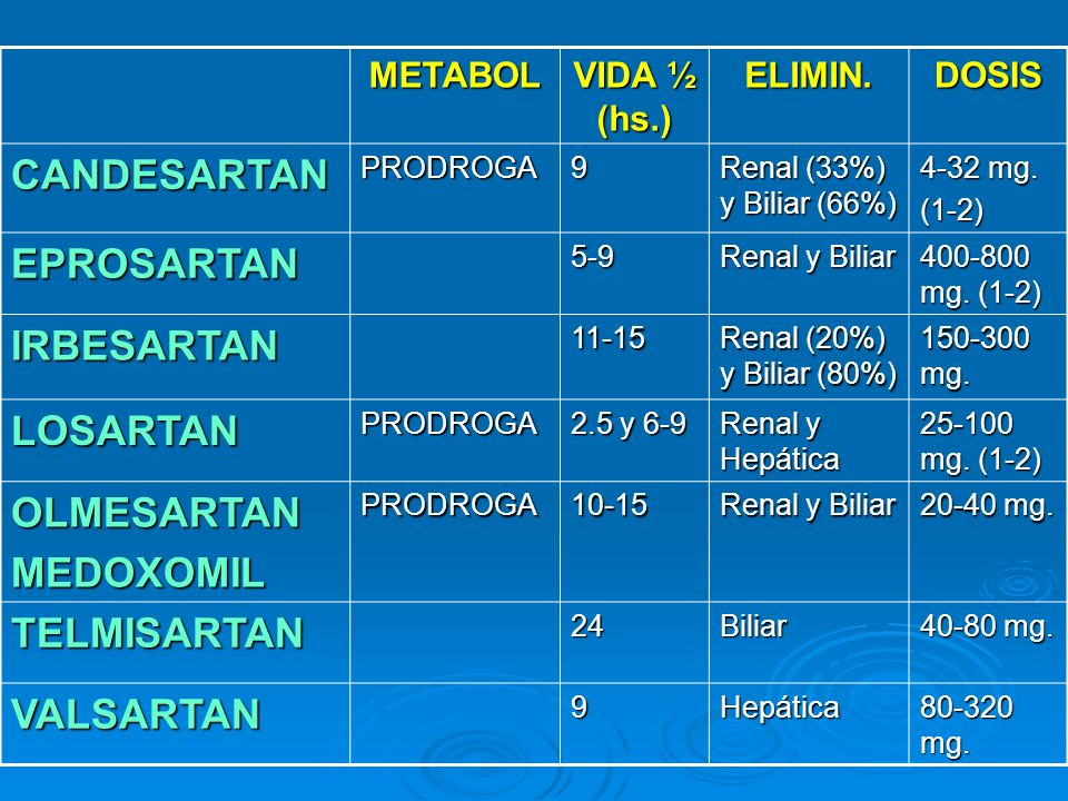 METABOL VIDA ½ (hs.) ELIMIN.DOSIS CANDESARTANPRODROGA9 Renal (33%) y Biliar (66%) 4-32 mg. (1-2) EPROSARTAN5-9 Renal y Biliar 400-800 mg. (1-2) IRBESA
