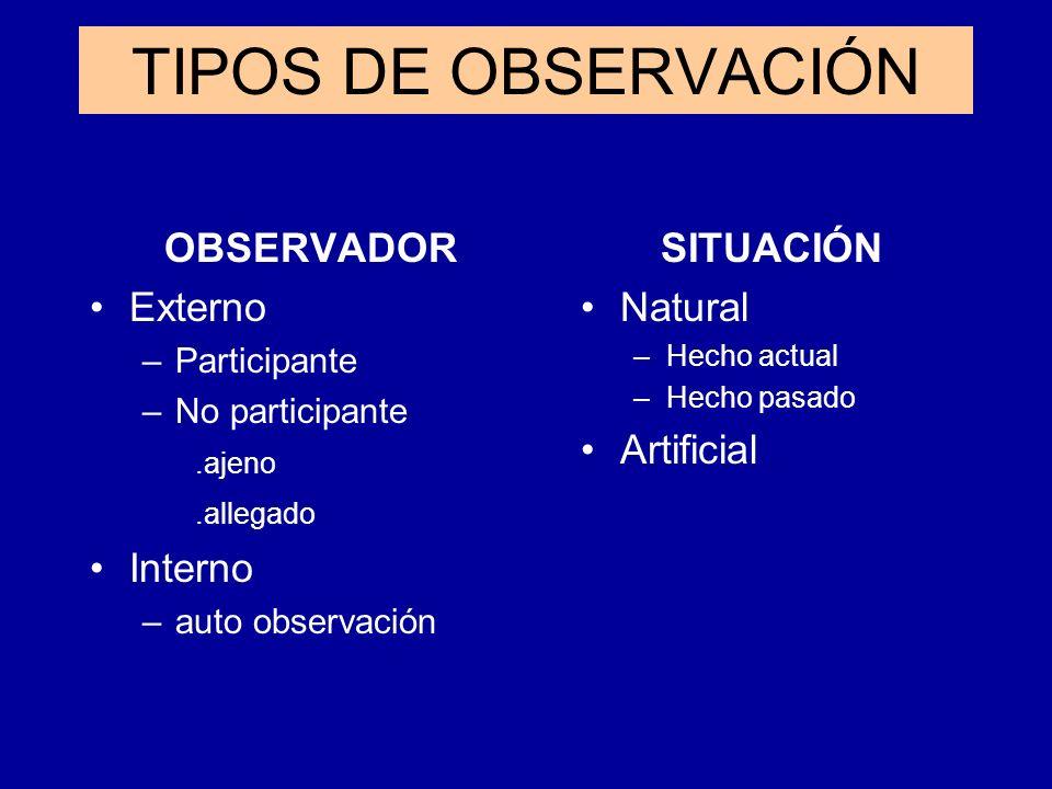 TIPOS DE OBSERVACIÓN OBSERVADOR Externo –Participante –No participante.ajeno.allegado Interno –auto observación SITUACIÓN Natural –Hecho actual –Hecho