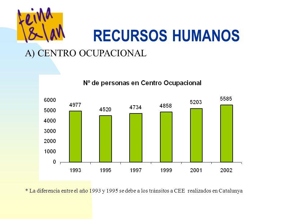 RECURSOS HUMANOS A) CENTRO OCUPACIONAL * La diferencia entre el año 1993 y 1995 se debe a los tránsitos a CEE realizados en Catalunya