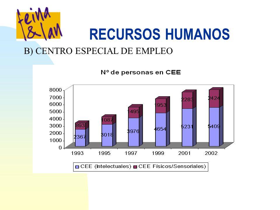 RECURSOS HUMANOS B) CENTRO ESPECIAL DE EMPLEO