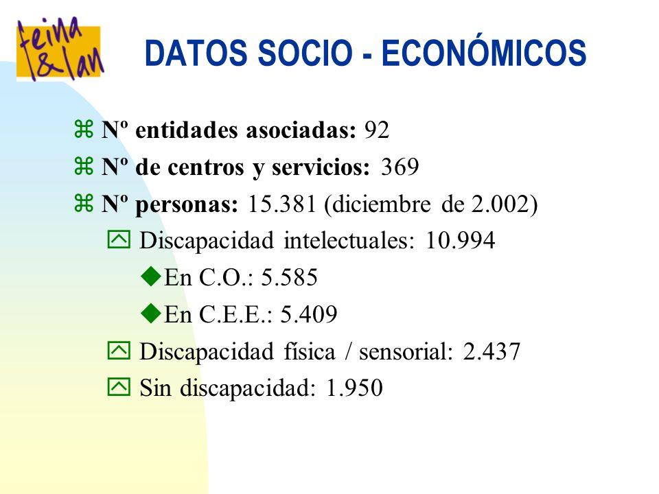 DATOS SOCIO - ECONÓMICOS z Nº entidades asociadas: 92 z Nº de centros y servicios: 369 z Nº personas: 15.381 (diciembre de 2.002) y Discapacidad intelectuales: 10.994 uEn C.O.: 5.585 uEn C.E.E.: 5.409 y Discapacidad física / sensorial: 2.437 y Sin discapacidad: 1.950
