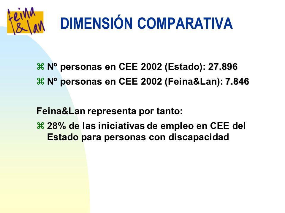 DIMENSIÓN COMPARATIVA 27.896 zNº personas en CEE 2002 (Estado): 27.896 7.846 zNº personas en CEE 2002 (Feina&Lan): 7.846 Feina&Lan representa por tanto: z28% de las iniciativas de empleo en CEE del Estado para personas con discapacidad