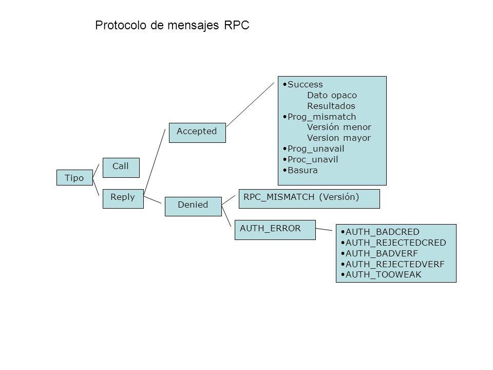 Tipo Call Reply Accepted Denied Success Dato opaco Resultados Prog_mismatch Versión menor Version mayor Prog_unavail Proc_unavil Basura RPC_MISMATCH (