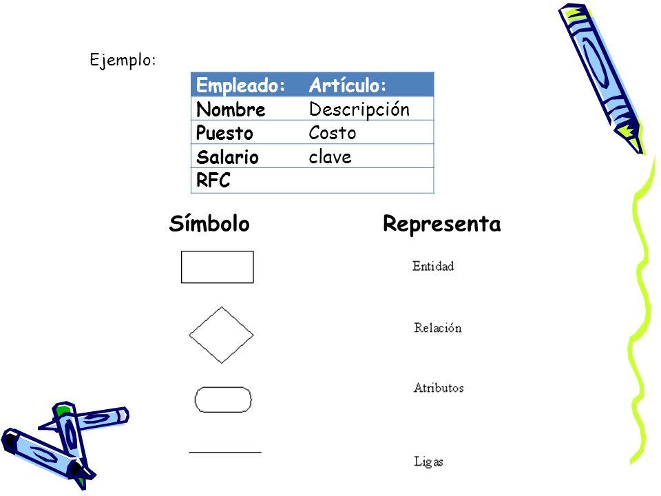 Empleado:Artículo: NombreDescripción PuestoCosto Salarioclave RFC Ejemplo: Símbolo Representa