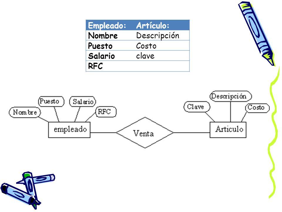 Empleado:Artículo: NombreDescripción PuestoCosto Salarioclave RFC