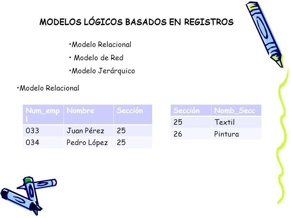 MODELOS LÓGICOS BASADOS EN REGISTROS Modelo Relacional Modelo de Red Modelo Jerárquico Modelo Relacional Num_emp l NombreSección 033Juan Pérez25 034Pe