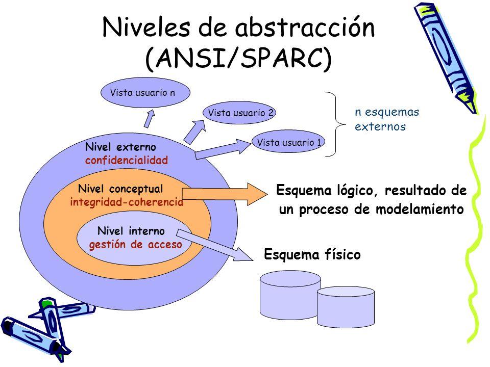 Niveles de abstracción (ANSI/SPARC) Nivel interno gestión de acceso Nivel conceptual integridad-coherencia Nivel externo confidencialidad Esquema físi