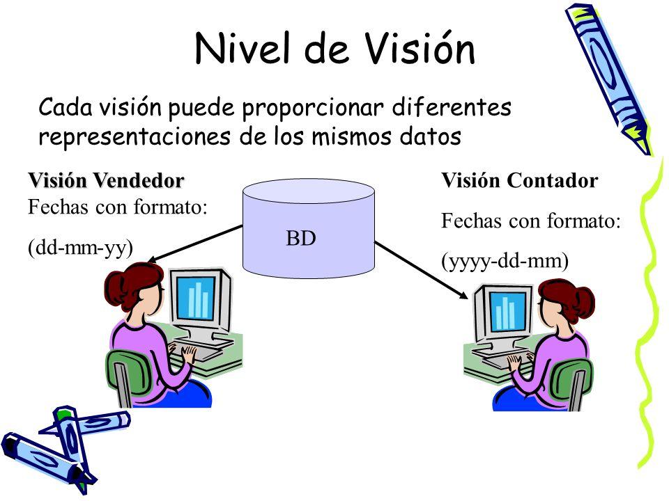 Cada visión puede proporcionar diferentes representaciones de los mismos datos Visión Vendedor Visión Vendedor Fechas con formato: (dd-mm-yy) Visión C