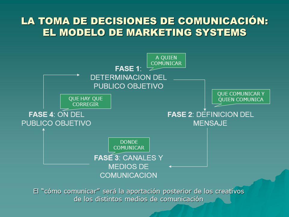 LA TOMA DE DECISIONES DE COMUNICACIÓN: EL MODELO DE MARKETING SYSTEMS FASE 1: DETERMINACION DEL PUBLICO OBJETIVO FASE 2: DEFINICION DEL MENSAJE FASE 3