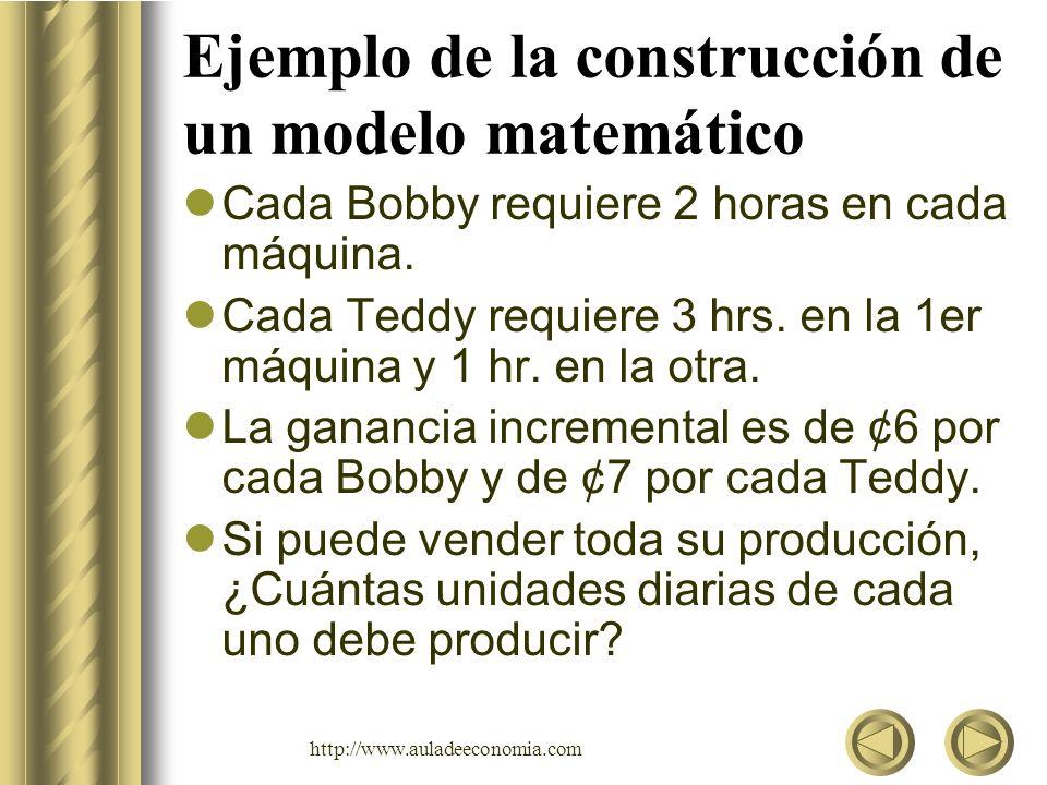 http://www.auladeeconomia.com Ejemplo de la construcción de un modelo matemático Se requiere formular: –Variables de decisión y parámetros –Restricciones –Función Objetivo