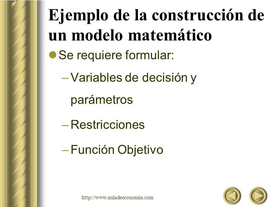 http://www.auladeeconomia.com Ejemplo de la construcción de un modelo matemático Variables de decisión: –Cantidad de Bobbies a producir por día: B –Cantidad de Bobbies a producir por día: T Parámetros: 1 Máq.2 Máq.Capacidad B2212 T318 Gananc.