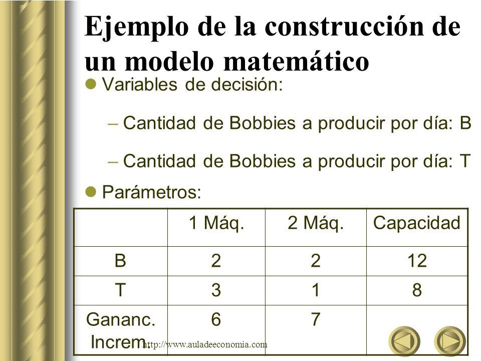 http://www.auladeeconomia.com Ejemplo de la construcción de un modelo matemático Restricciones Capacidad de la 1er.