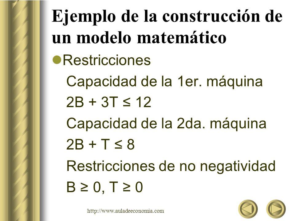 http://www.auladeeconomia.com Ejemplo de la construcción de un modelo matemático Función Objetivo: Maximizar: Z = 6B + 7T ¿Cuál es la solución óptima.