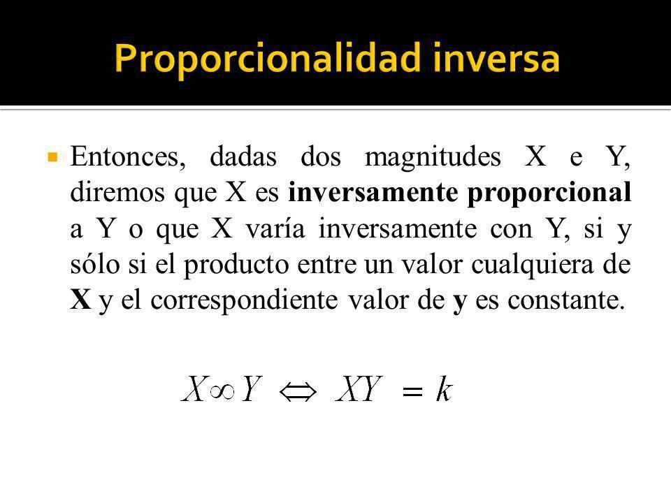 Entonces, dadas dos magnitudes X e Y, diremos que X es inversamente proporcional a Y o que X varía inversamente con Y, si y sólo si el producto entre