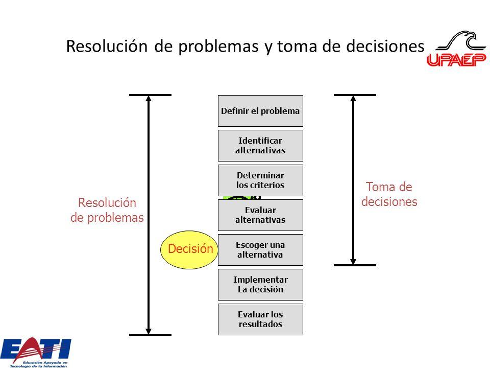Resolución de problemas y toma de decisiones Definir el problema Identificar alternativas Determinar los criterios Evaluar alternativas Escoger una al
