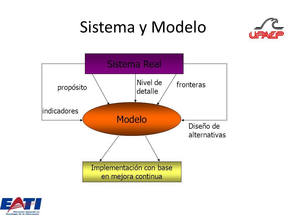 Sistema y Modelo Sistema Real Implementación con base en mejora continua Modelo propósito indicadores Nivel de detalle fronteras Diseño de alternativa