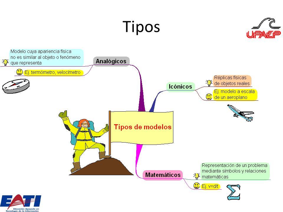 Modelo matemático La mayoría de los estudios/análisis en la ciencia de la administración se llevan a cabo utilizando modelos matemáticos.