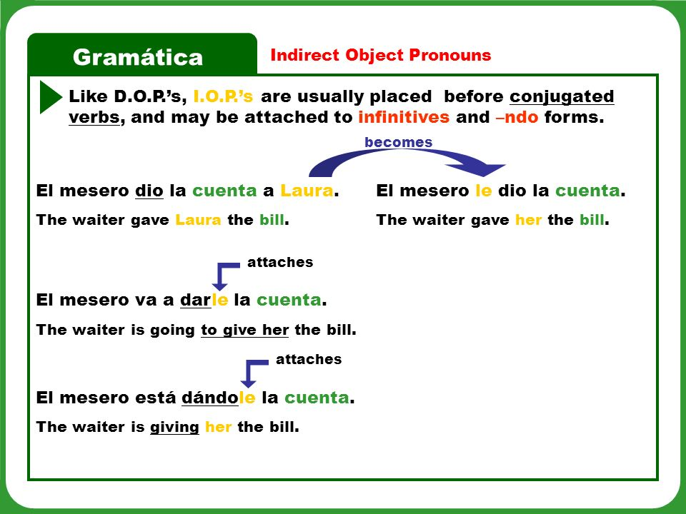 Gramática Like D.O.P.s, I.O.P.s are usually placed before conjugated verbs, and may be attached to infinitives and –ndo forms. The waiter gave her the