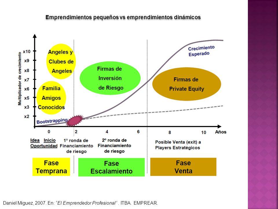Emprendimientos pequeños vs emprendimientos dinámicos